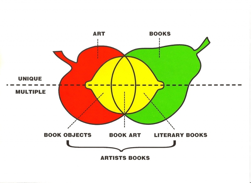 File:Phillpot Clive 1982 Artists Books Diagram.jpg