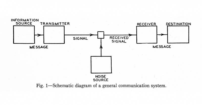 File:Shannon Claude E 1948 General communication system diagram.jpg