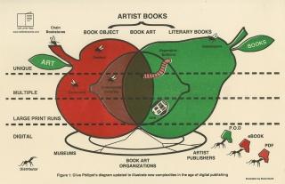 Artists publishing - Monoskop